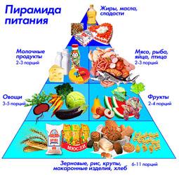 еда чтобы похудеть рецепты